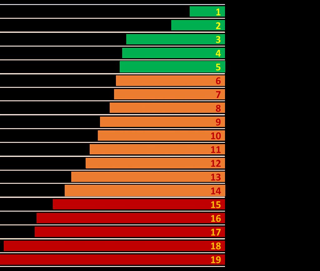 Результаты рейтинга по направлению Инфраструктура.png