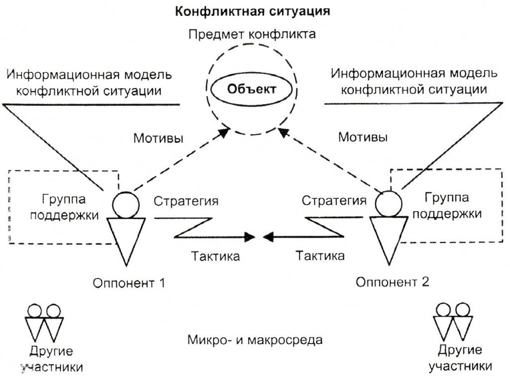 Теренций источники конструктивных конфликтов