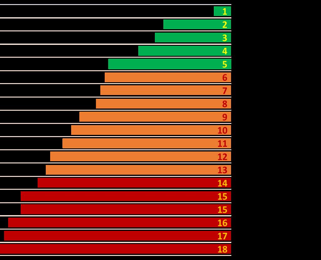 Результаты рейтинга по направлению Экономика.png