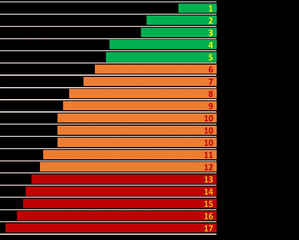 Результаты рейтинга по направлению Муниципальное управление.png